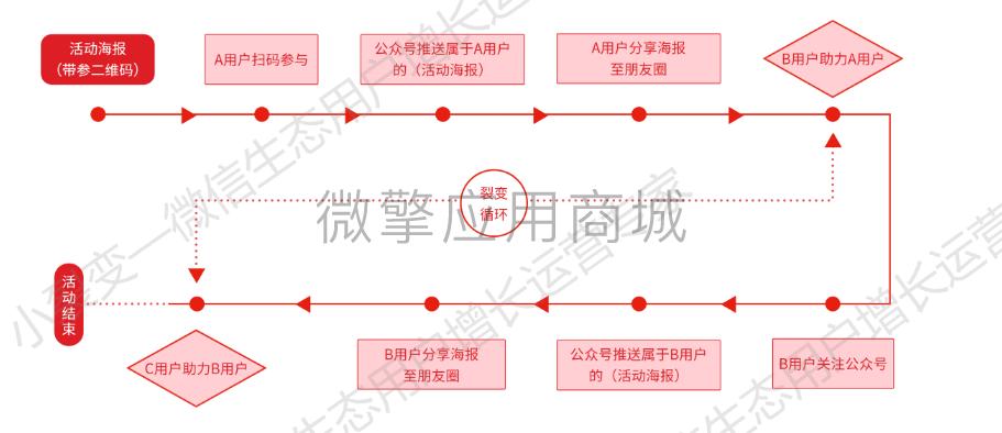 【公众号源码】企业微信裂变任务宝-1.0.62版本-闲人源码